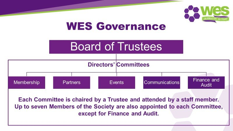 Chart of WES Governance